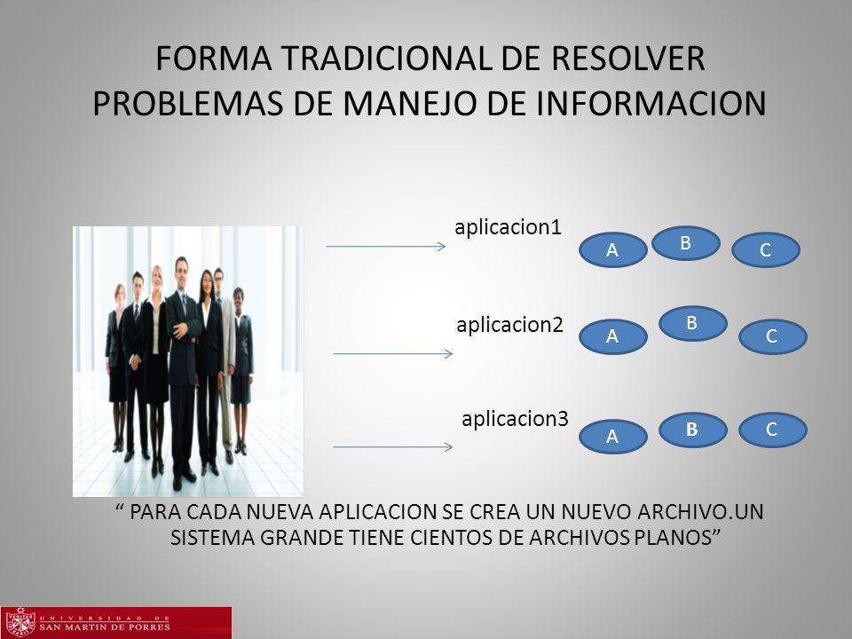 FORMA TRADICIONAL DE RESOLVER PROBLEMAS DE MANEJO DE INFORMACION