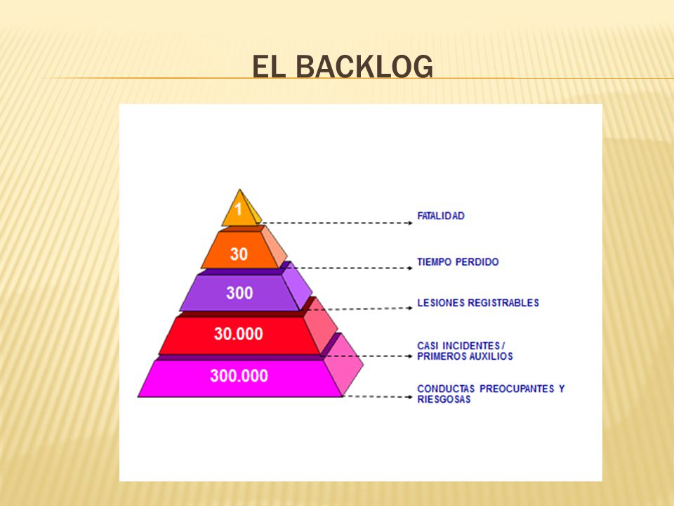 EL BACKLOG