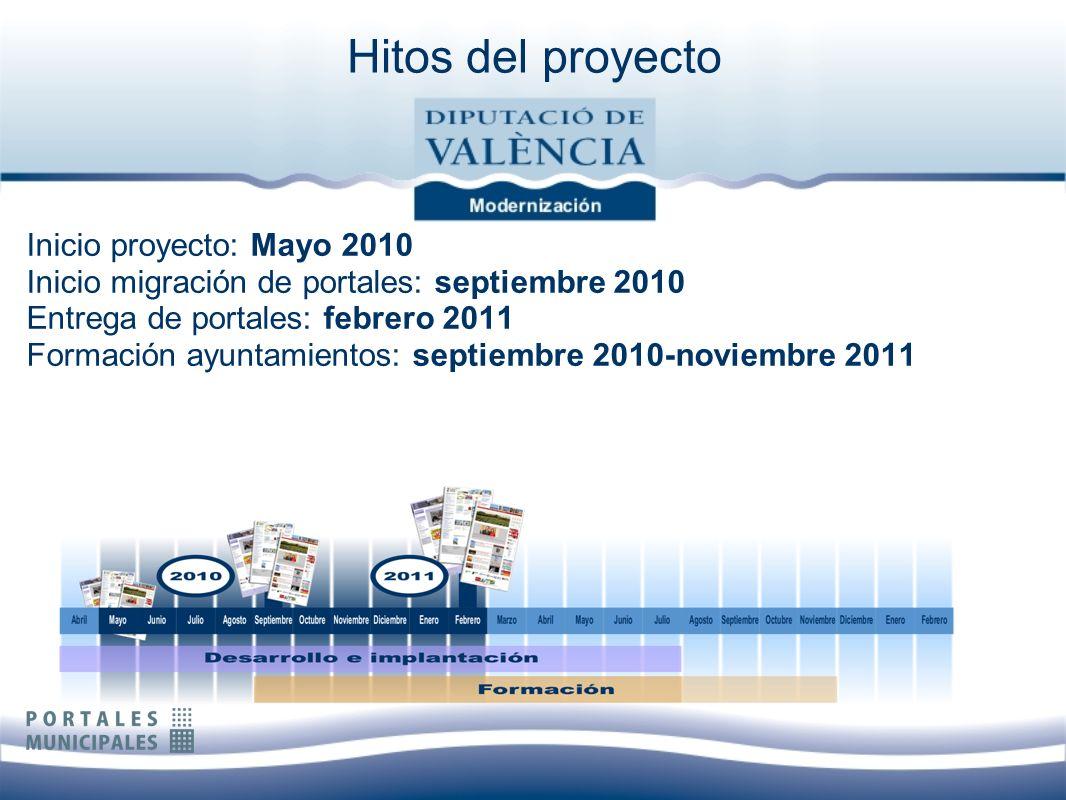 Hitos del proyecto Inicio proyecto: Mayo 2010