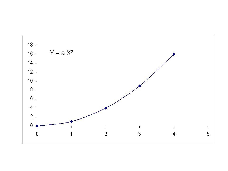 Y = a X2