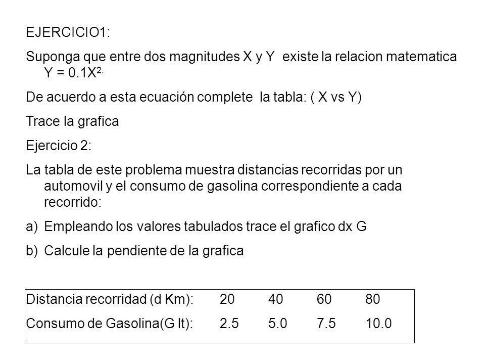 EJERCICIO1:Suponga que entre dos magnitudes X y Y existe la relacion matematica Y = 0.1X2. De acuerdo a esta ecuación complete la tabla: ( X vs Y)