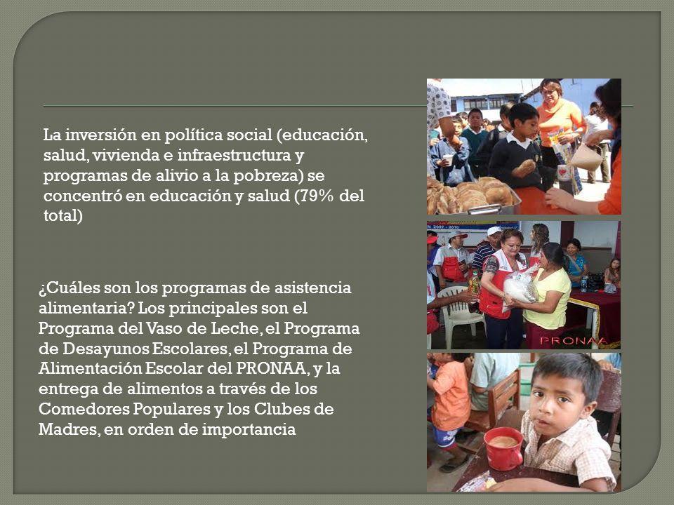 La inversión en política social (educación, salud, vivienda e infraestructura y programas de alivio a la pobreza) se concentró en educación y salud (79% del total)