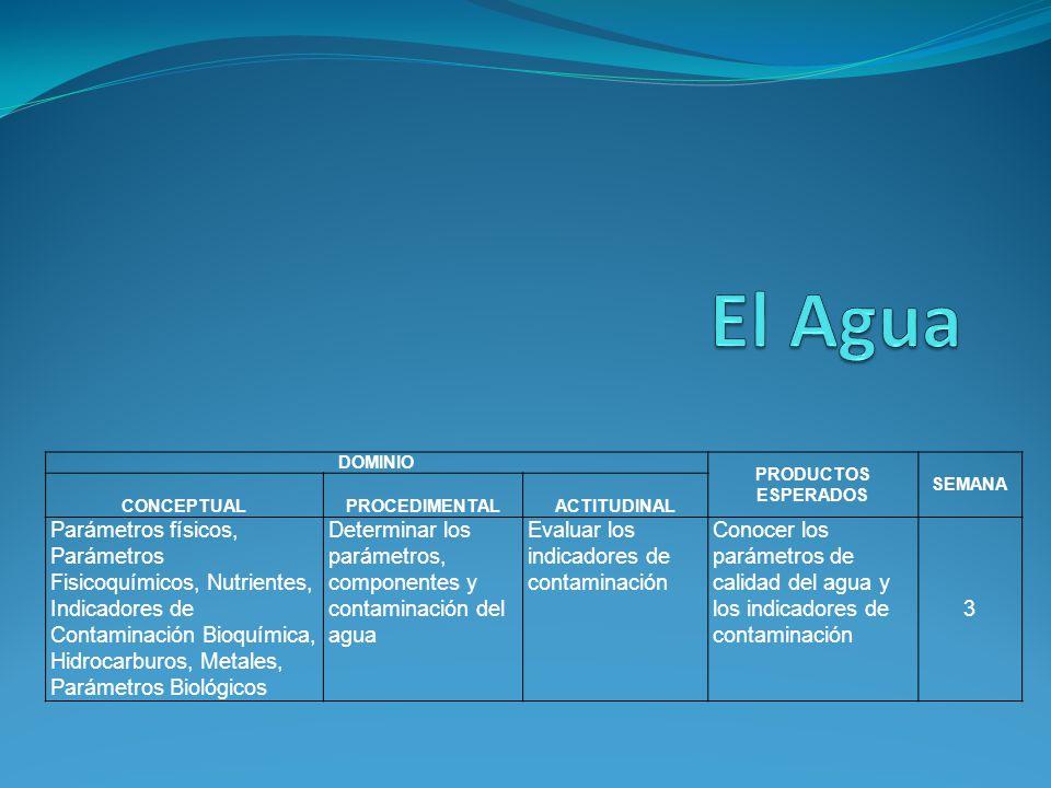 El Agua DOMINIO. PRODUCTOS ESPERADOS. SEMANA. CONCEPTUAL. PROCEDIMENTAL. ACTITUDINAL.