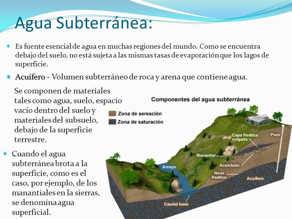 Agua Subterránea: