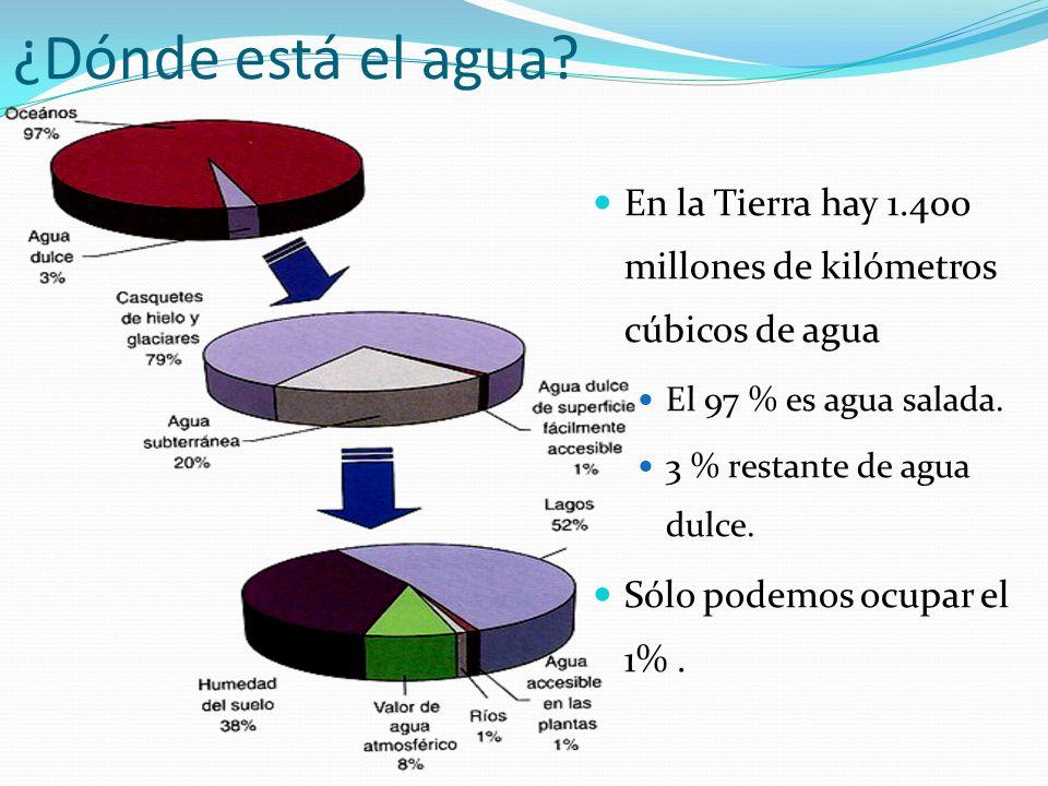 ¿Dónde está el agua En la Tierra hay 1.400 millones de kilómetros cúbicos de agua. El 97 % es agua salada.