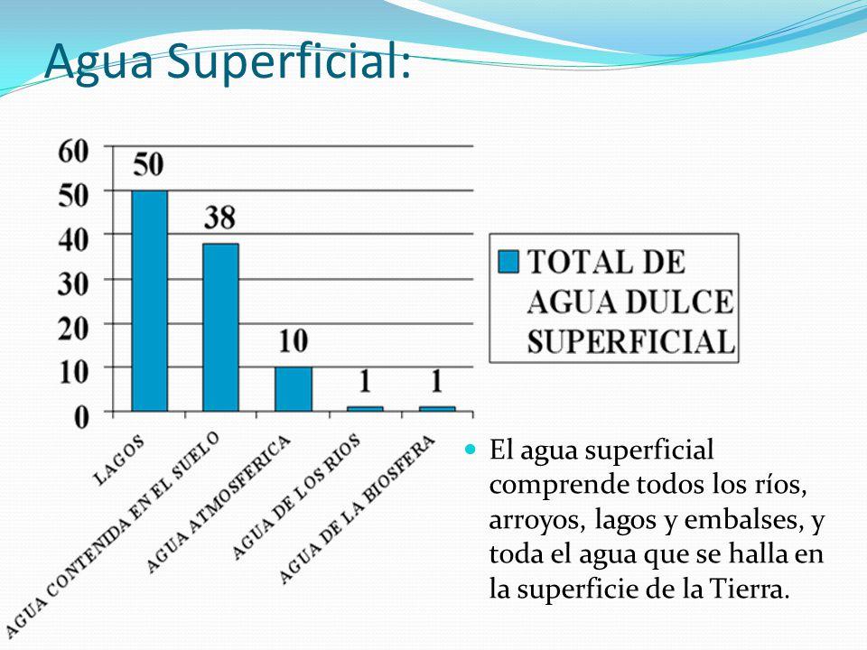 Agua Superficial: El agua superficial comprende todos los ríos, arroyos, lagos y embalses, y toda el agua que se halla en la superficie de la Tierra.