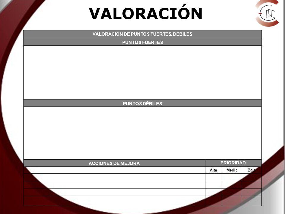 VALORACIÓN DE PUNTOS FUERTES, DÉBILES