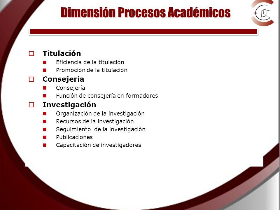 Dimensión Procesos Académicos