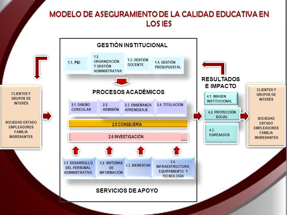 MODELO DE ASEGURAMIENTO DE LA CALIDAD EDUCATIVA EN LOS IES