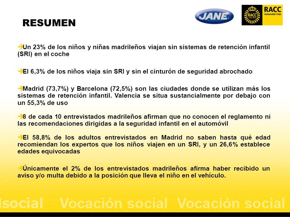 RESUMEN Un 23% de los niños y niñas madrileños viajan sin sistemas de retención infantil (SRI) en el coche.