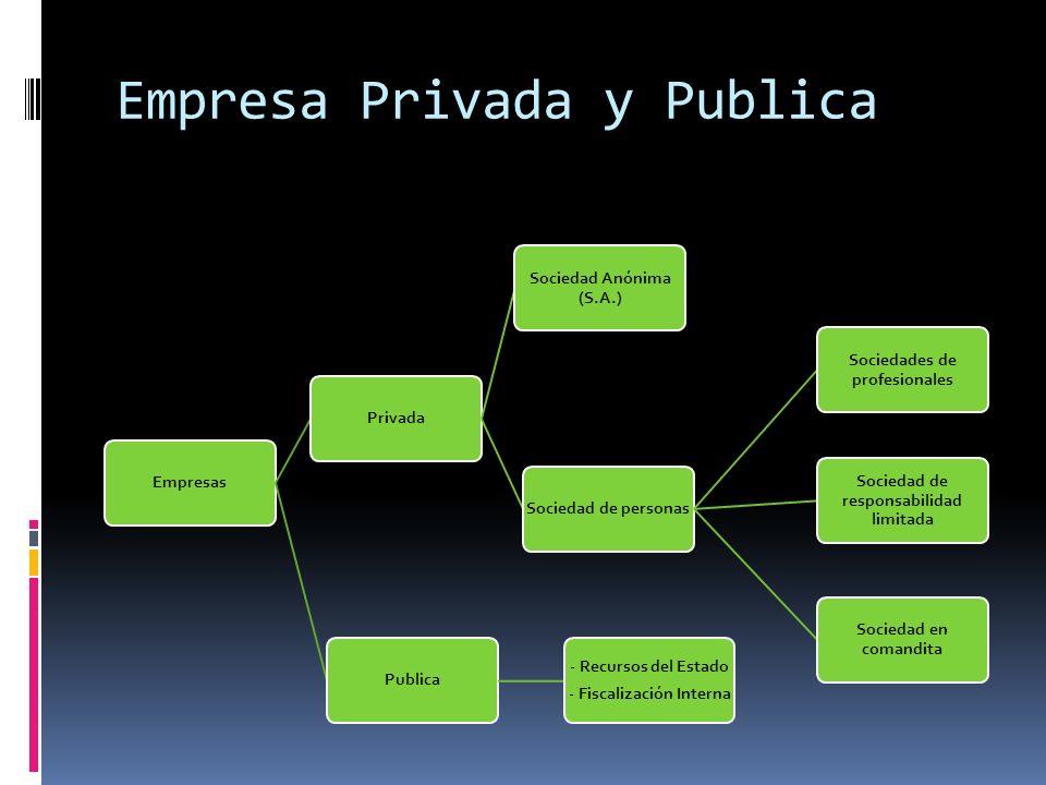 Empresa Privada y Publica