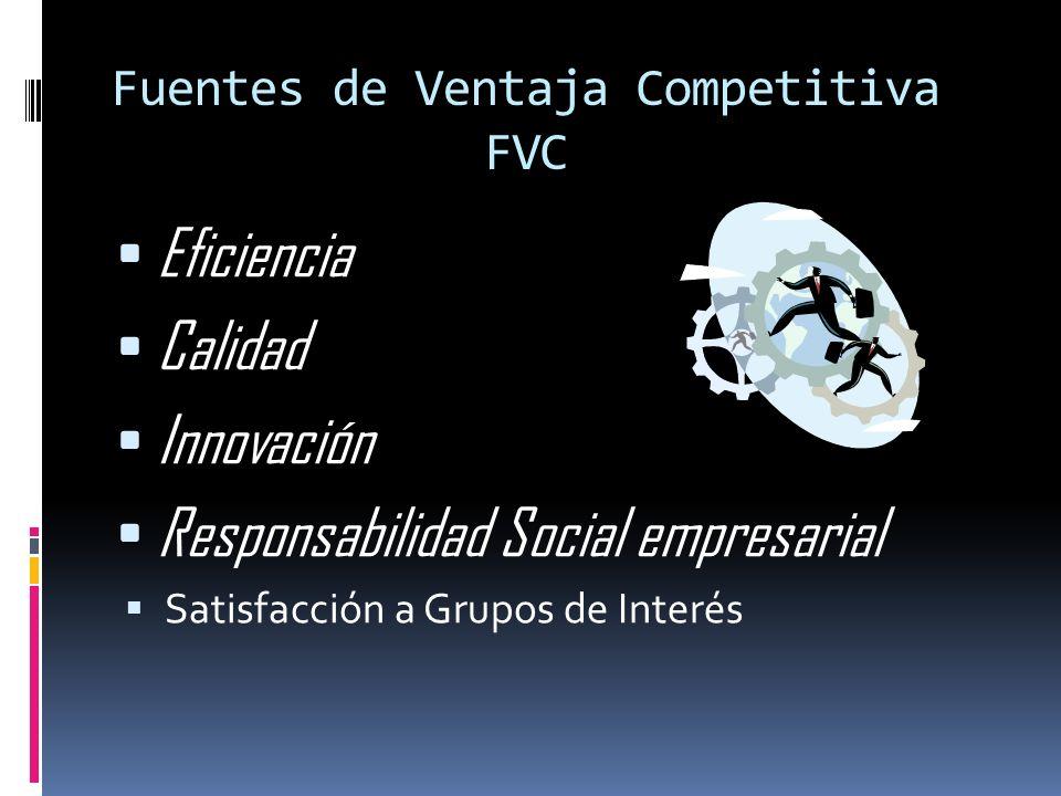 Fuentes de Ventaja Competitiva FVC