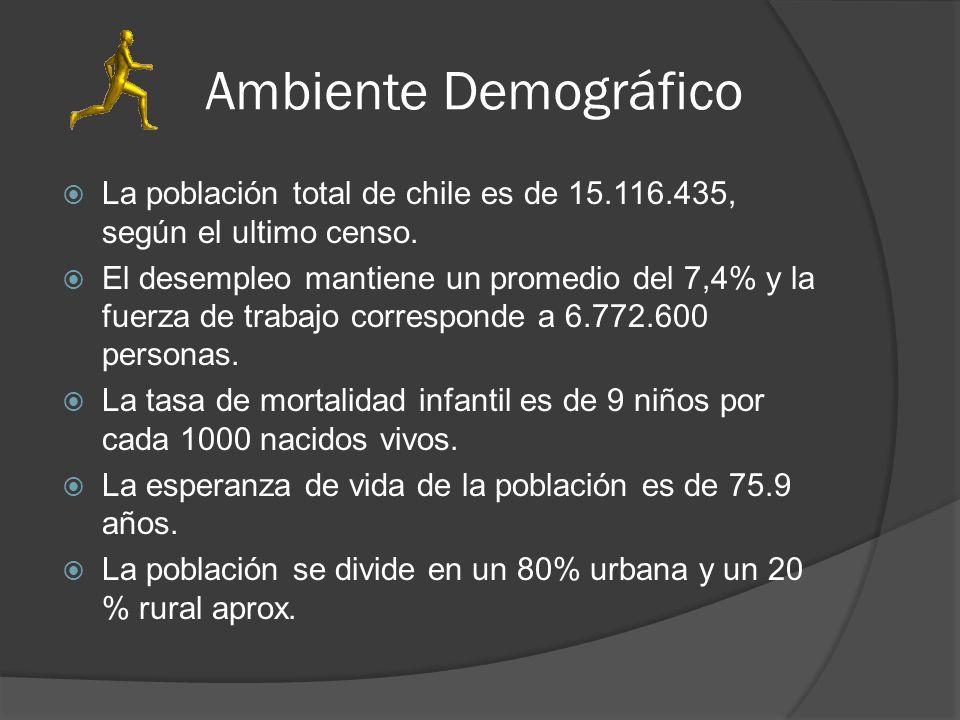 Ambiente Demográfico La población total de chile es de 15.116.435, según el ultimo censo.
