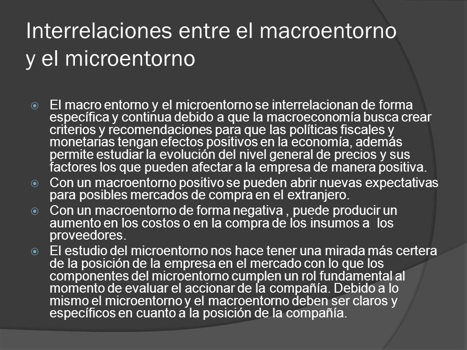 Interrelaciones entre el macroentorno y el microentorno