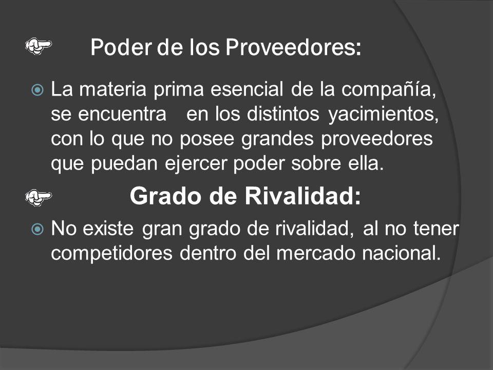 Poder de los Proveedores: