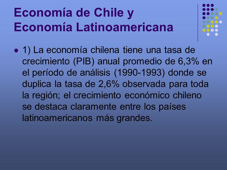 Economía de Chile y Economía Latinoamericana