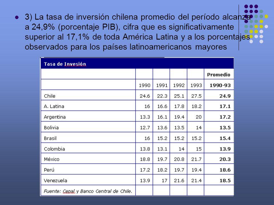 3) La tasa de inversión chilena promedio del período alcanza a 24,9% (porcentaje PIB), cifra que es significativamente superior al 17,1% de toda América Latina y a los porcentajes observados para los países latinoamericanos mayores