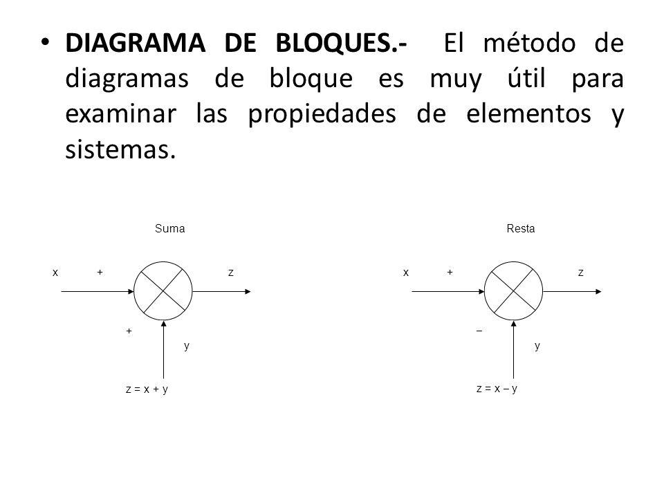 DIAGRAMA DE BLOQUES.- El método de diagramas de bloque es muy útil para examinar las propiedades de elementos y sistemas.