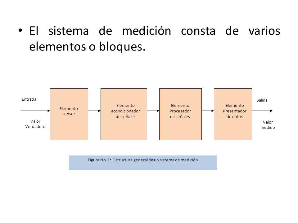 El sistema de medición consta de varios elementos o bloques.