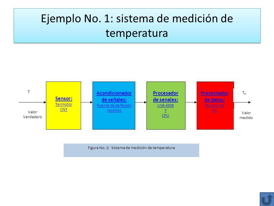 Ejemplo No. 1: sistema de medición de temperatura