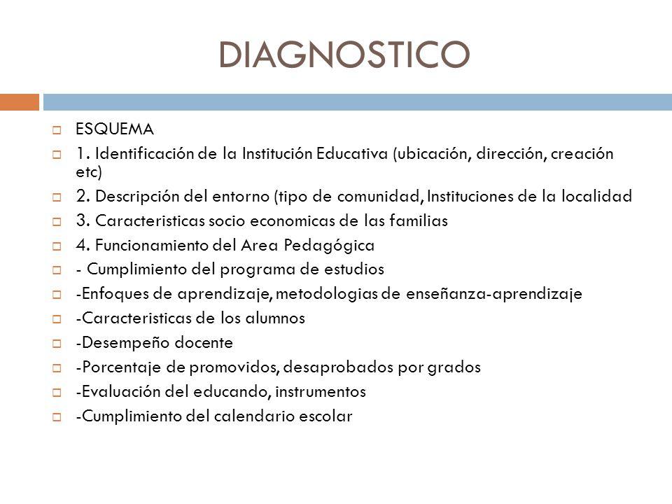 DIAGNOSTICO ESQUEMA. 1. Identificación de la Institución Educativa (ubicación, dirección, creación etc)