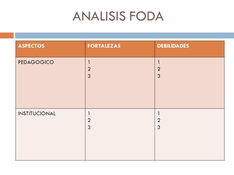 ANALISIS FODA ASPECTOS FORTALEZAS DEBILIDADES PEDAGOGICO 1 2 3