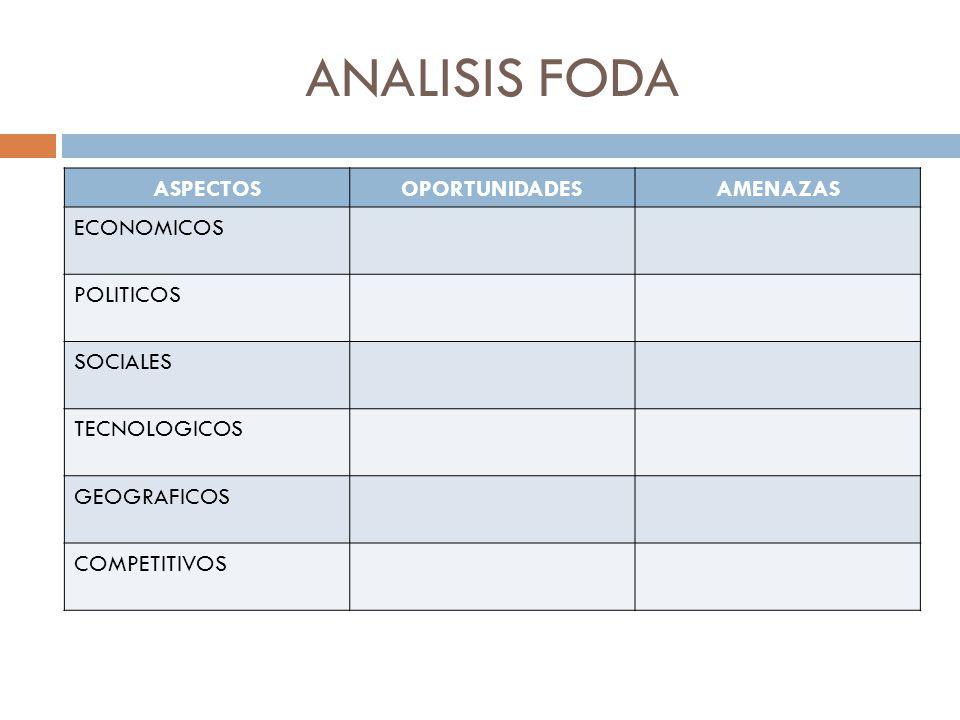 ANALISIS FODA ASPECTOS OPORTUNIDADES AMENAZAS ECONOMICOS POLITICOS