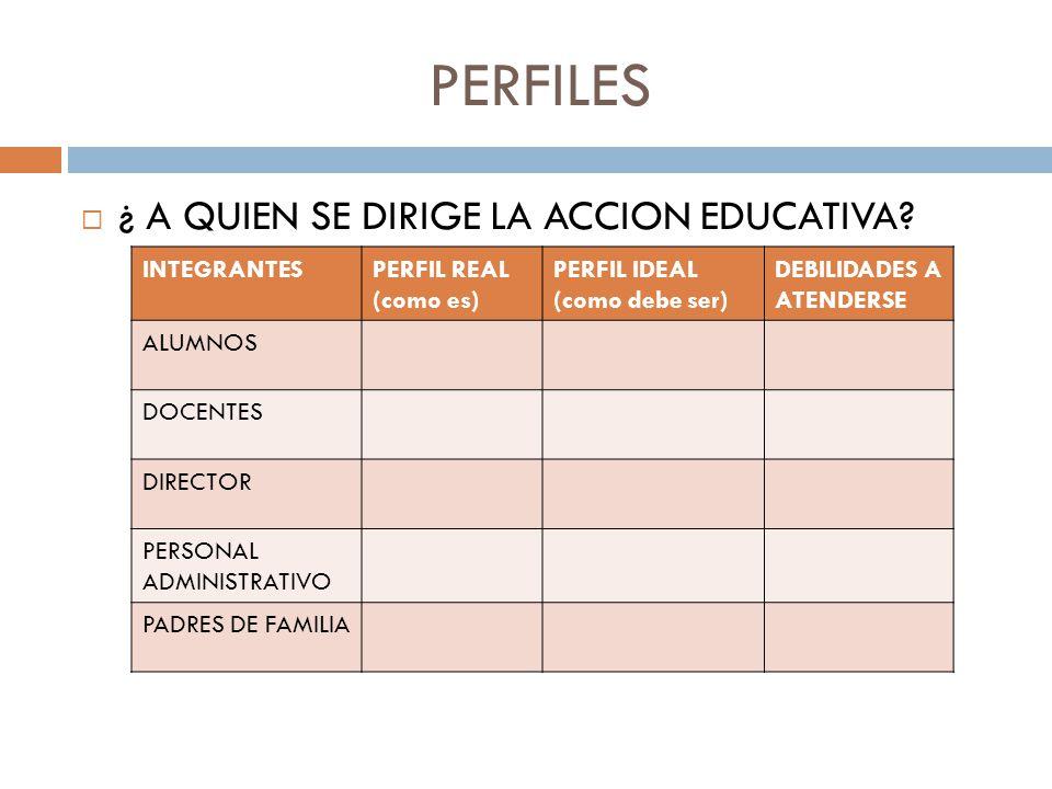 PERFILES ¿ A QUIEN SE DIRIGE LA ACCION EDUCATIVA INTEGRANTES