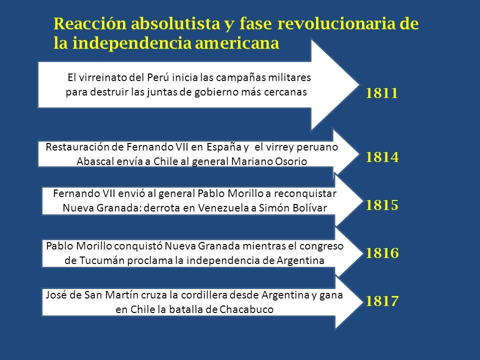 Reacción absolutista y fase revolucionaria de la independencia americana