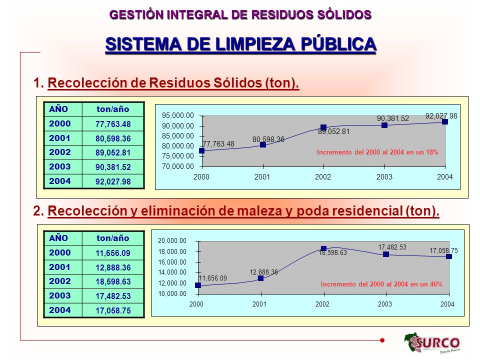 GESTIÓN INTEGRAL DE RESIDUOS SÓLIDOS SISTEMA DE LIMPIEZA PÚBLICA