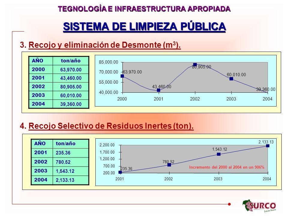 SISTEMA DE LIMPIEZA PÚBLICA