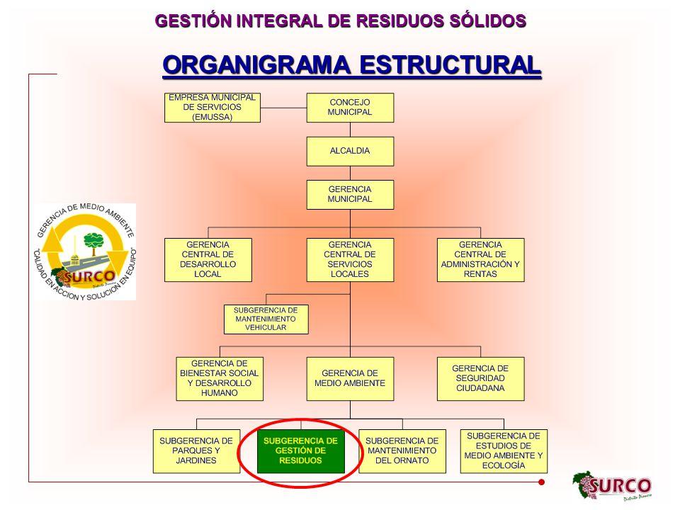 GESTIÓN INTEGRAL DE RESIDUOS SÓLIDOS ORGANIGRAMA ESTRUCTURAL