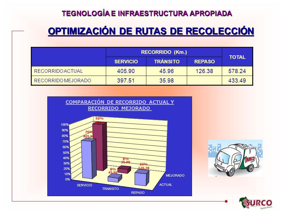 OPTIMIZACIÓN DE RUTAS DE RECOLECCIÓN