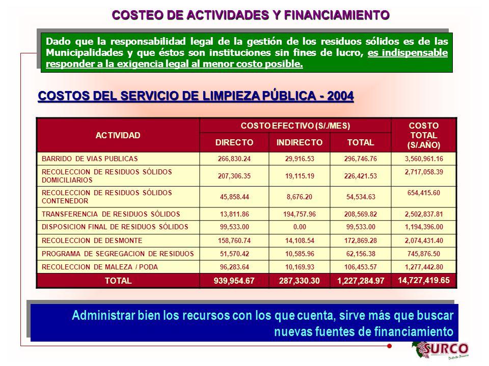 COSTEO DE ACTIVIDADES Y FINANCIAMIENTO COSTO EFECTIVO (S/./MES)