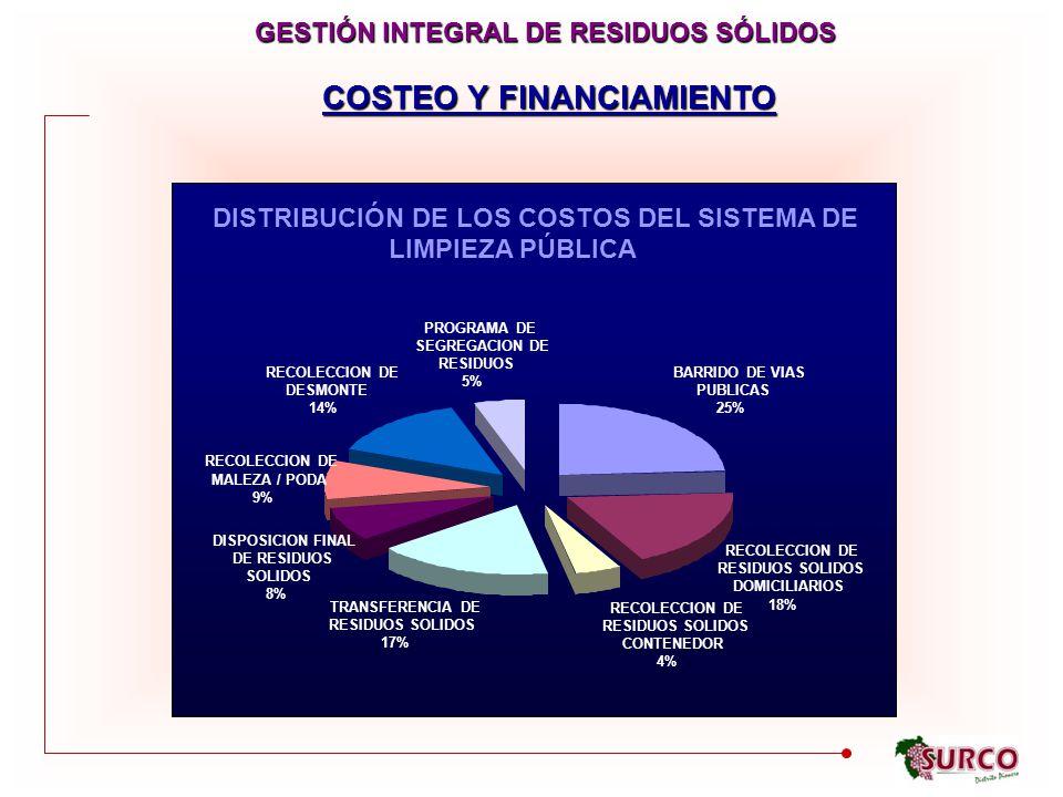 GESTIÓN INTEGRAL DE RESIDUOS SÓLIDOS COSTEO Y FINANCIAMIENTO