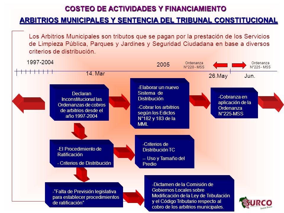 COSTEO DE ACTIVIDADES Y FINANCIAMIENTO