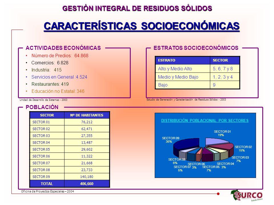 GESTIÓN INTEGRAL DE RESIDUOS SÓLIDOS CARACTERÍSTICAS SOCIOECONÓMICAS
