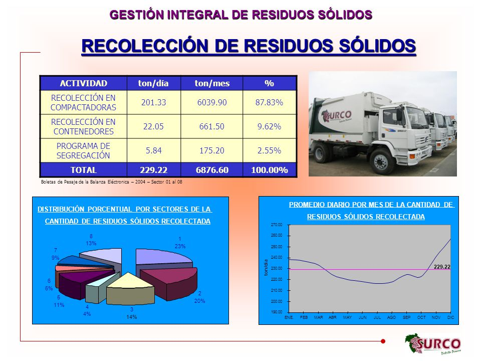 GESTIÓN INTEGRAL DE RESIDUOS SÓLIDOS RECOLECCIÓN DE RESIDUOS SÓLIDOS