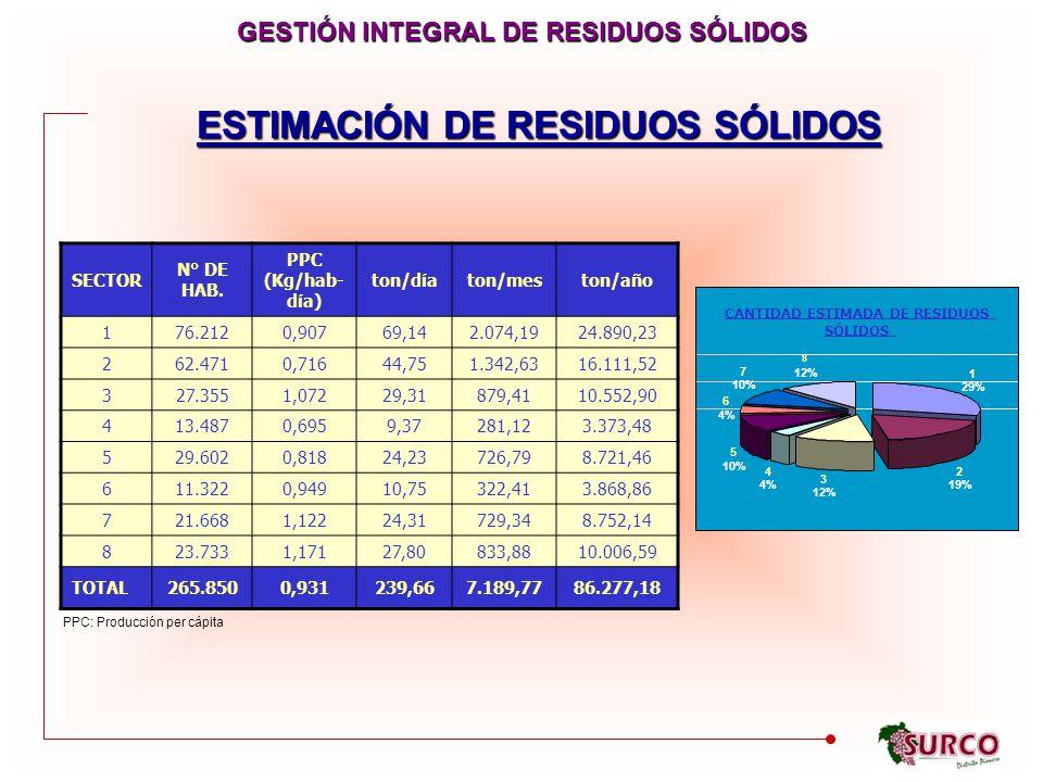 GESTIÓN INTEGRAL DE RESIDUOS SÓLIDOS ESTIMACIÓN DE RESIDUOS SÓLIDOS
