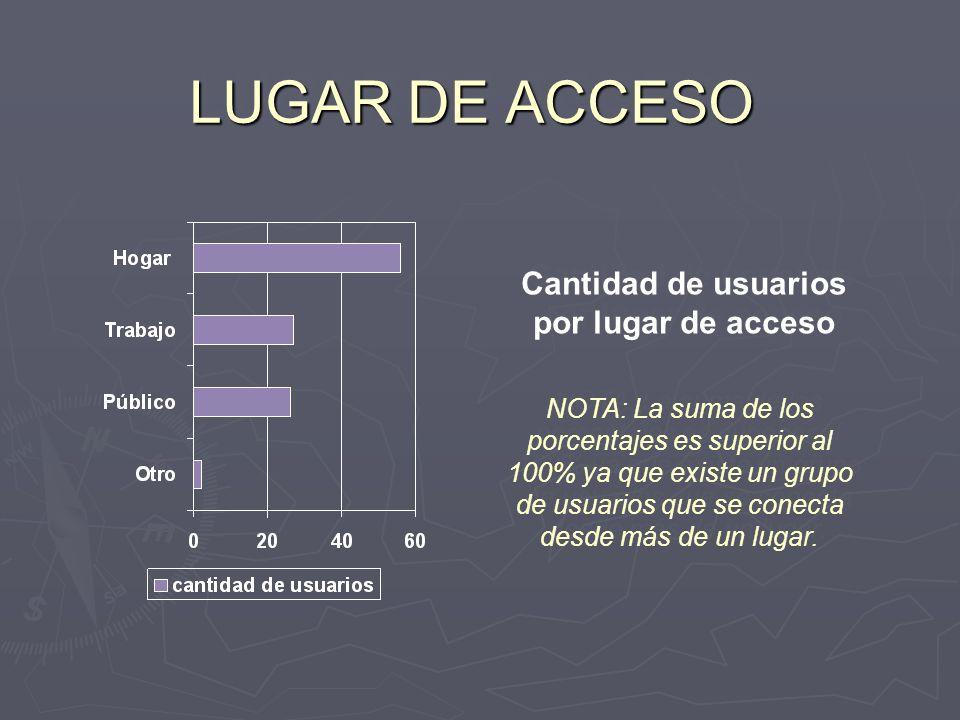 Cantidad de usuarios por lugar de acceso