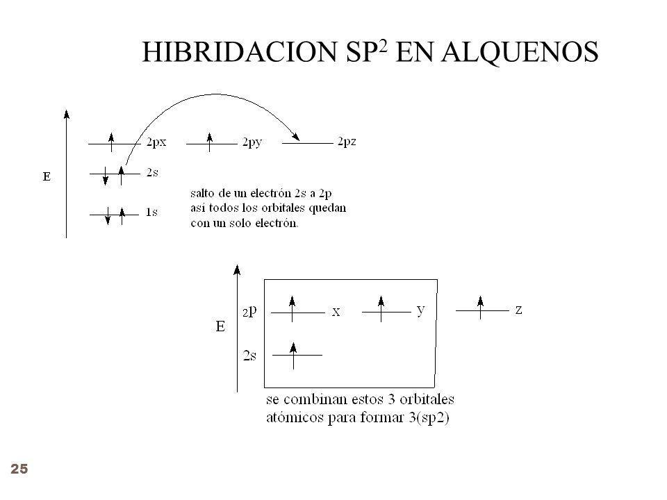 HIBRIDACION SP2 EN ALQUENOS