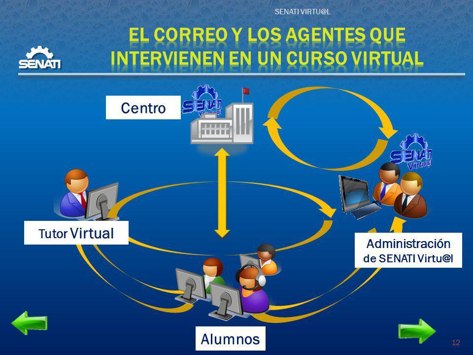 EL CORREO Y LOS AGENTES QUE INTERVIENEN EN UN CURSO VIRTUAL
