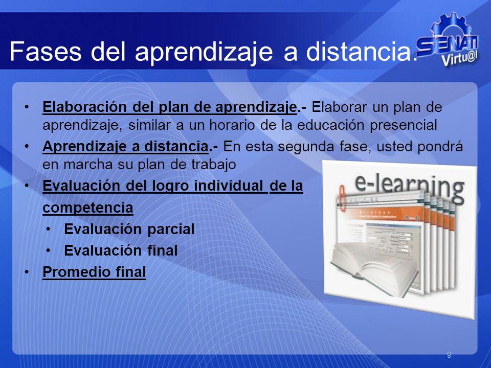 Fases del aprendizaje a distancia.