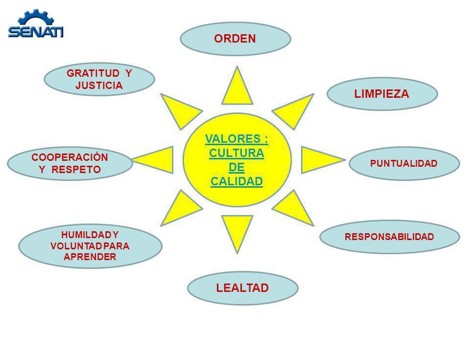 VALORES : CULTURA DE CALIDAD HUMILDAD Y VOLUNTAD PARA APRENDER