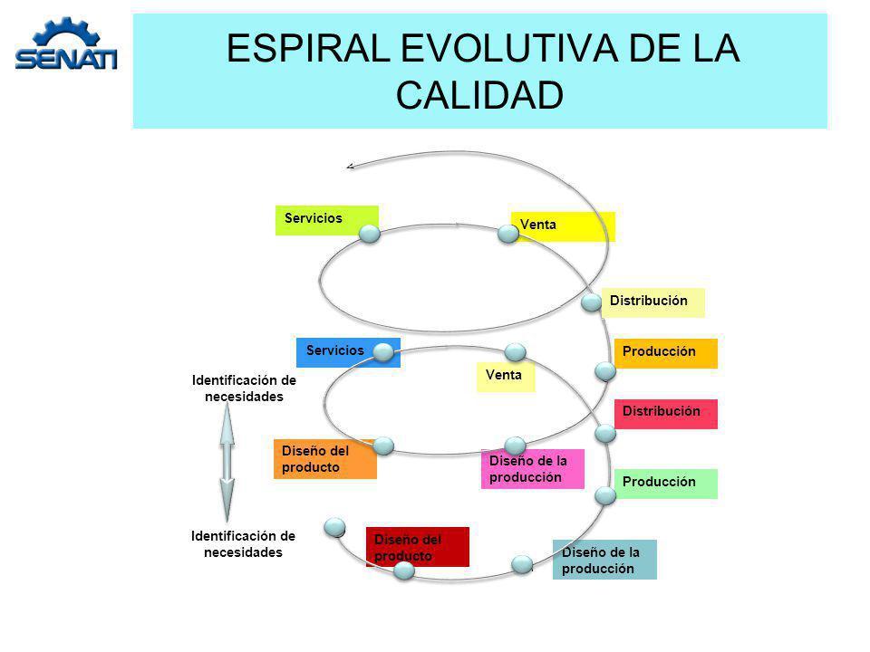 ESPIRAL EVOLUTIVA DE LA CALIDAD