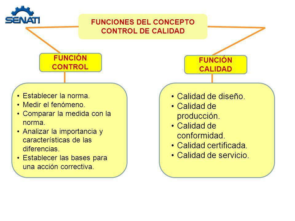 FUNCIONES DEL CONCEPTO CONTROL DE CALIDAD