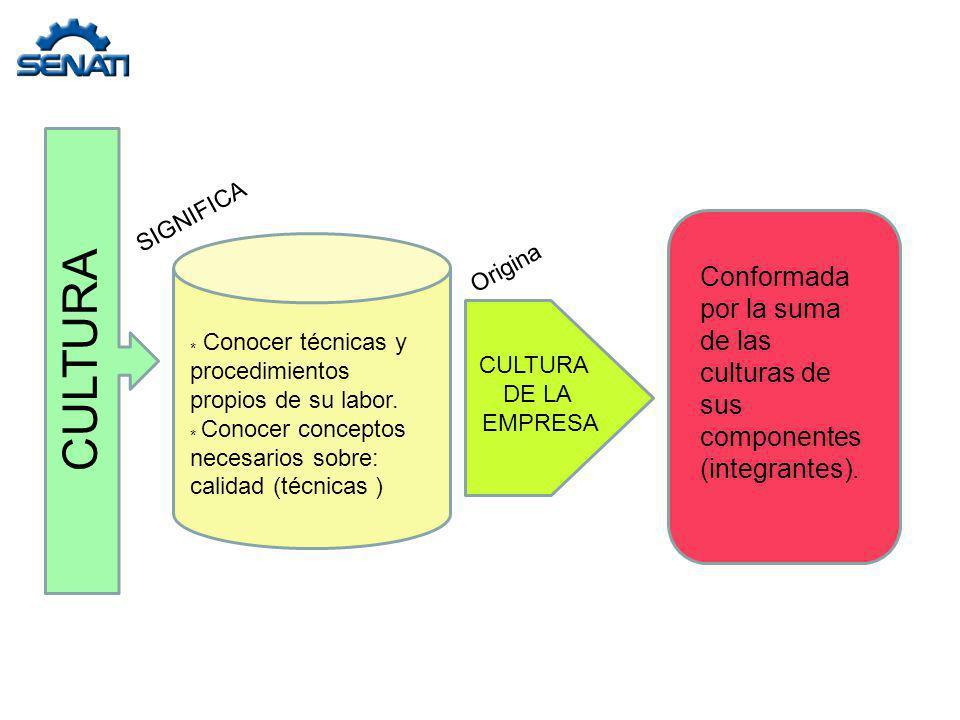 SIGNIFICA Origina. Conformada por la suma de las culturas de sus componentes (integrantes). CULTURA.
