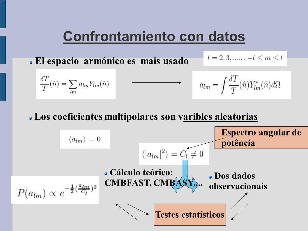 Confrontamiento con datos