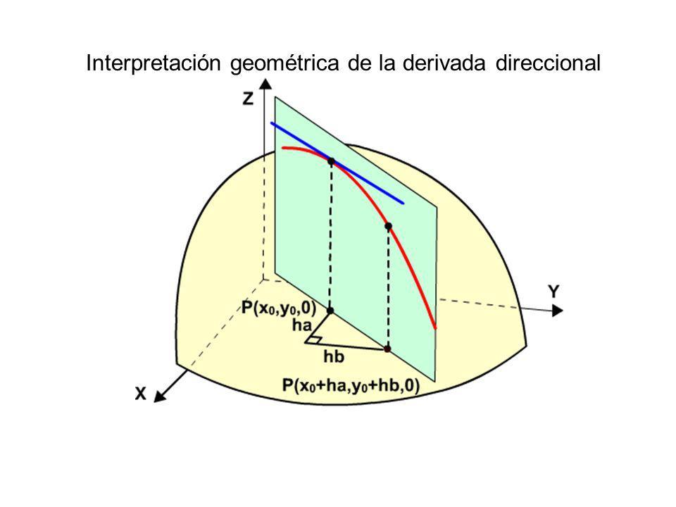 Interpretación geométrica de la derivada direccional