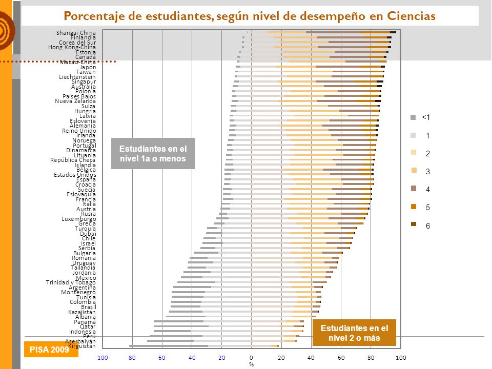 Porcentaje de estudiantes, según nivel de desempeño en Ciencias